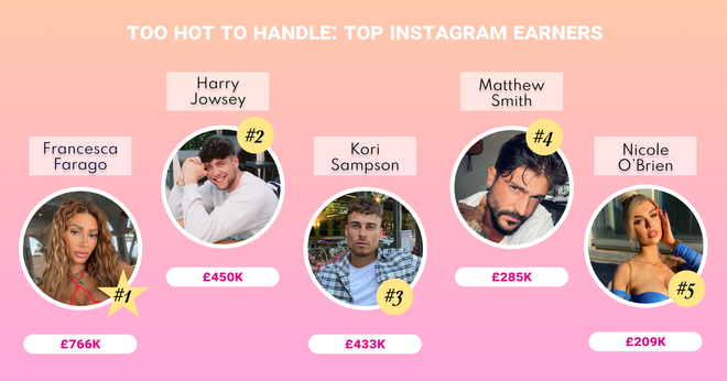 The Top 5 Too Hot To Handle season one earners according to