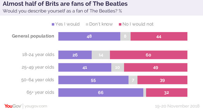 An infographic of the breakdown of Beatles fans